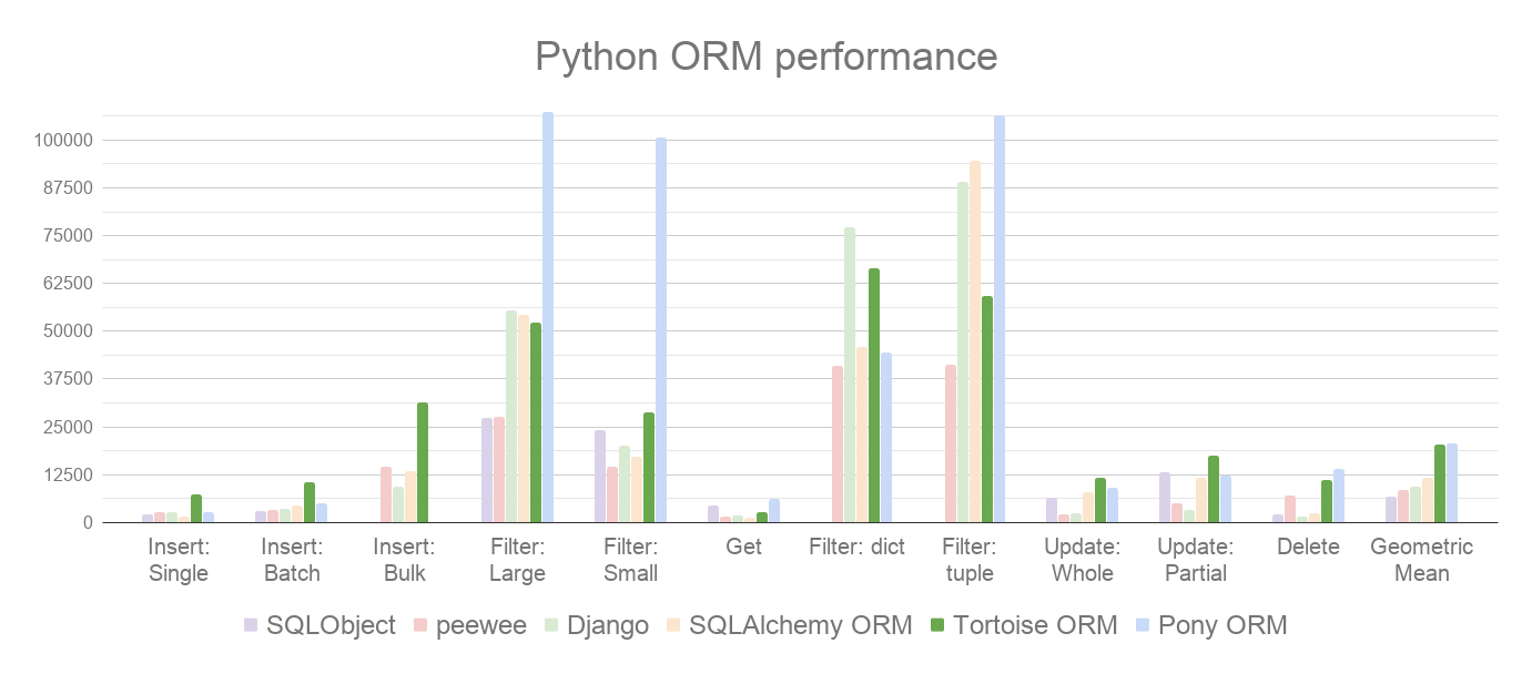 https://raw.githubusercontent.com/tortoise/tortoise-orm/develop/docs/ORM_Perf.png